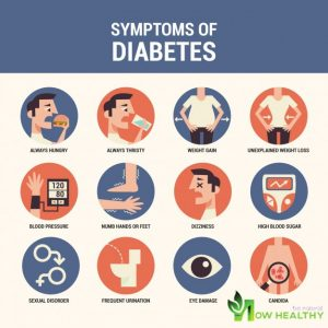 Diabetes Signs & Symptoms
